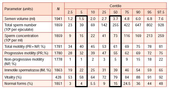 התפלגות פרמטרים בבדיקת הזרע (WHO 2010)